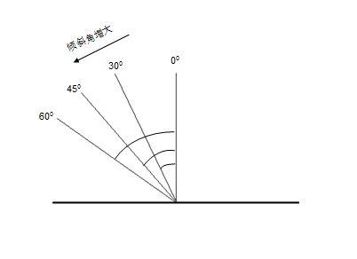 镜头与涂层法线角度的变化
