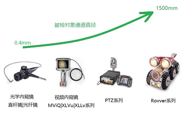 重庆工业内窥镜怎么买,推荐选择韦林品牌