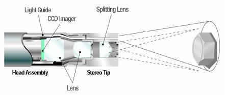 工业内窥镜双物镜测量技术