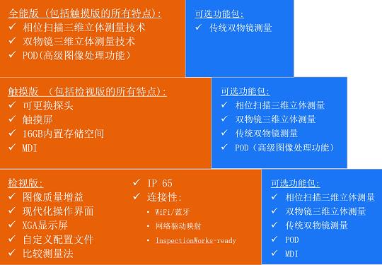 韦林测量型内窥镜MViQ的不同版本