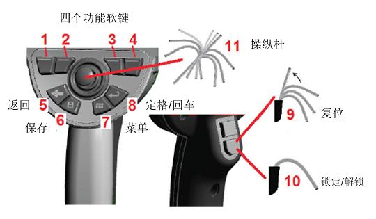 工业内窥镜设备的按键位置及功能