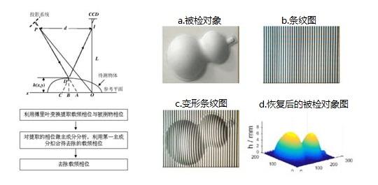 相位扫描三维立体测量的原理