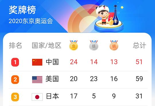 2020东京奥运会奖牌榜